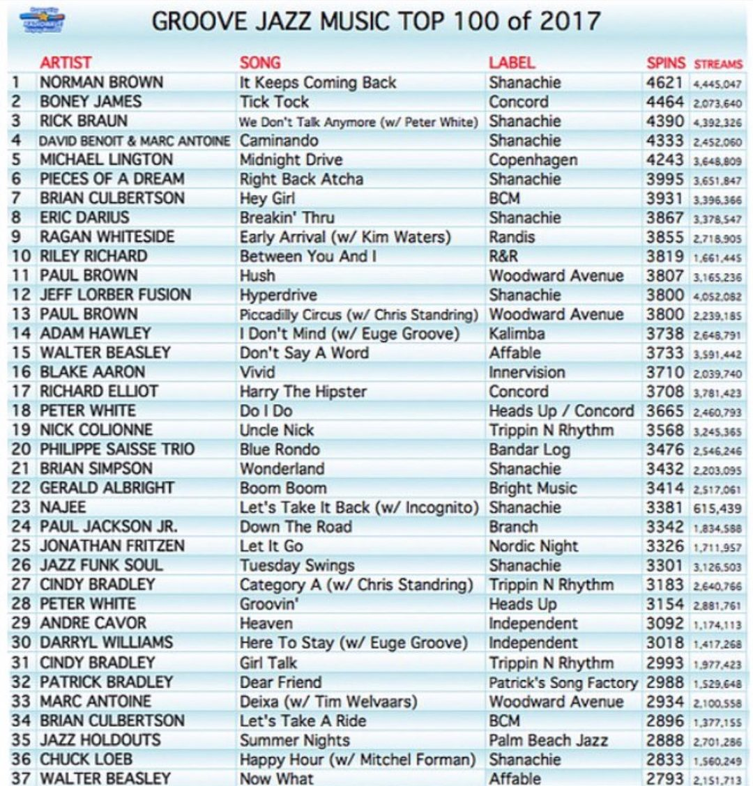 Humbled And Pleased To Let You Know That My Single Breakin Thru Was The 8 Most Played Song For 2017 On Groove Jazz Music Top 100 Year End Chart
